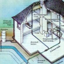 Сбор и утилизация вод