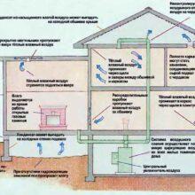 Проблемы сырости и плесени в доме