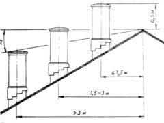 Дымовые трубы-выход на крыше