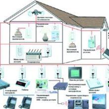 «Умный дом». Преимущества организации системы «умный дом» в загородном доме